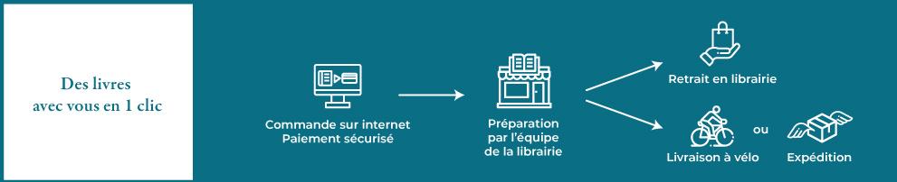 Librairie Delamain explications click and collect et expéditions